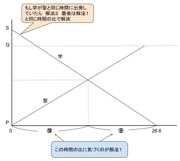 算数解法 聖光 速さ2016 図1