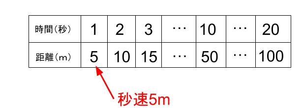 中学受験算数カンガループリント 速さ導入0030