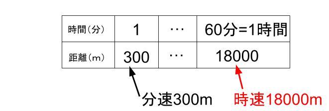 中学受験算数カンガループリント 速さ導入0050