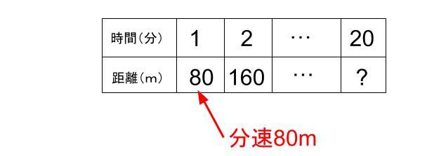 中学受験算数カンガループリント 速さ導入0060