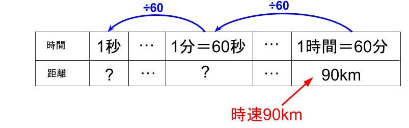 中学受験算数カンガループリント 速さ導入0070