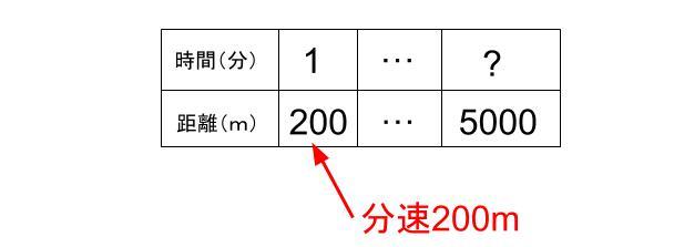 中学受験算数カンガループリント 速さ導入0080