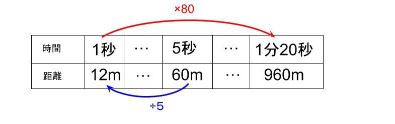 中学受験算数カンガループリント 速さ導入0110