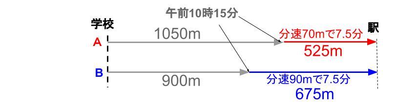 中学受験算数カンガループリント 旅人算標準0050