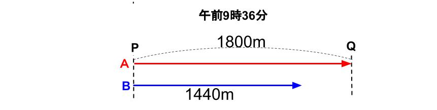 中学受験算数カンガループリント 旅人算標準0060