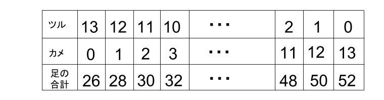 中学受験算数カンガループリント つるかめ算 0020