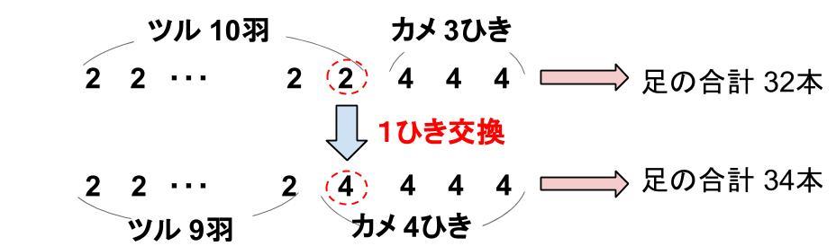 中学受験算数カンガループリント つるかめ算 0030