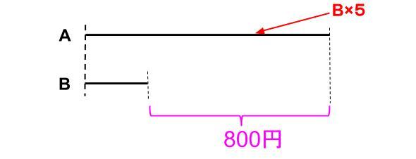 中学受験算数カンガループリント 線分図○倍 0010