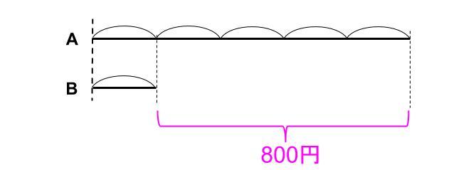 中学受験算数カンガループリント 線分図○倍 0020