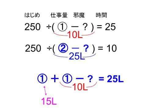 中学受験算数カンガループリント ニュートン算 0100