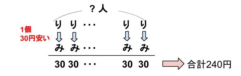 中学受験算数カンガループリント 差集め算 0030