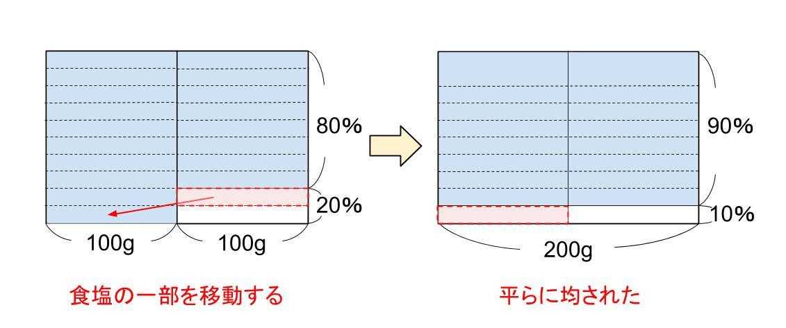 中学受験算数カンガループリント 食塩水面積図 0023