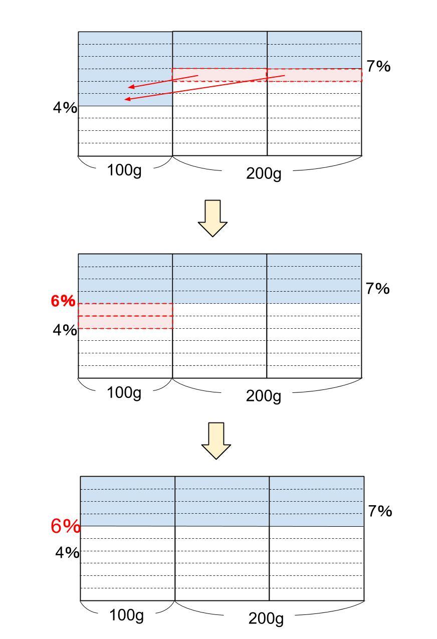 中学受験算数カンガループリント 食塩水面積図 0042