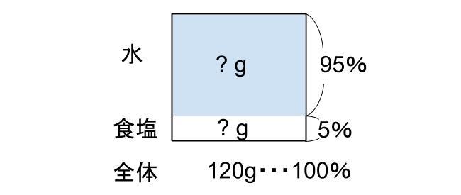 中学受験算数カンガループリント 食塩水導入 0110
