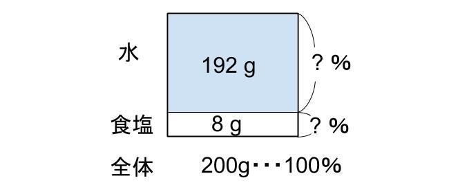 中学受験算数カンガループリント 食塩水導入 0120