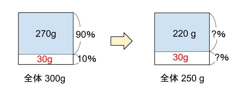 中学受験算数カンガループリント 食塩水の変化 0070