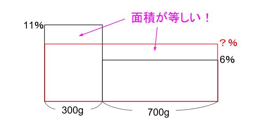 中学受験算数カンガループリント 食塩水面積図 0052