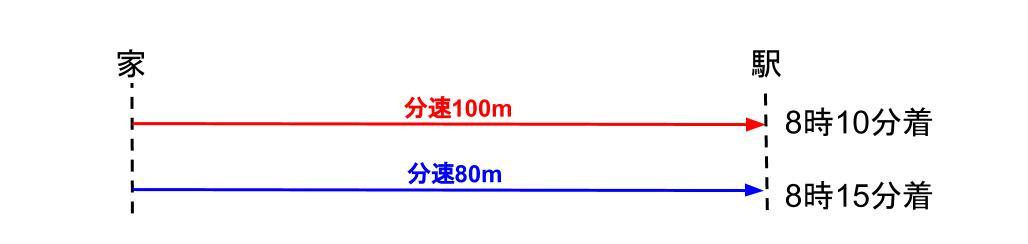 中学受験算数カンガループリント 速さと比・同じ距離 0010
