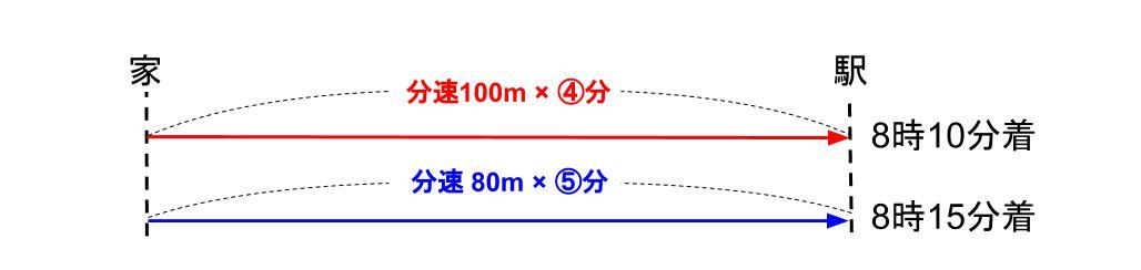 中学受験算数カンガループリント 速さと比・同じ距離 0011