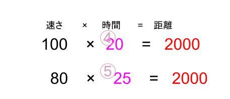 中学受験算数カンガループリント 速さと比・同じ距離 0040