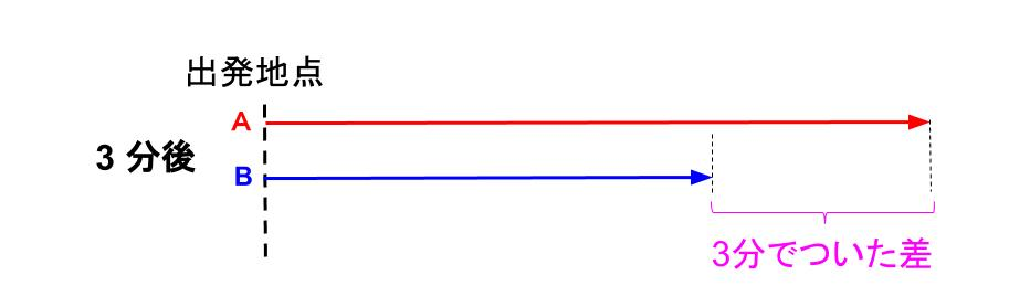中学受験算数カンガループリント 速さと比・同じ距離 0050