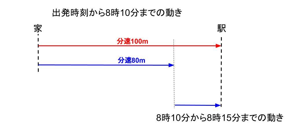 中学受験算数カンガループリント 速さと比・同じ距離 0060