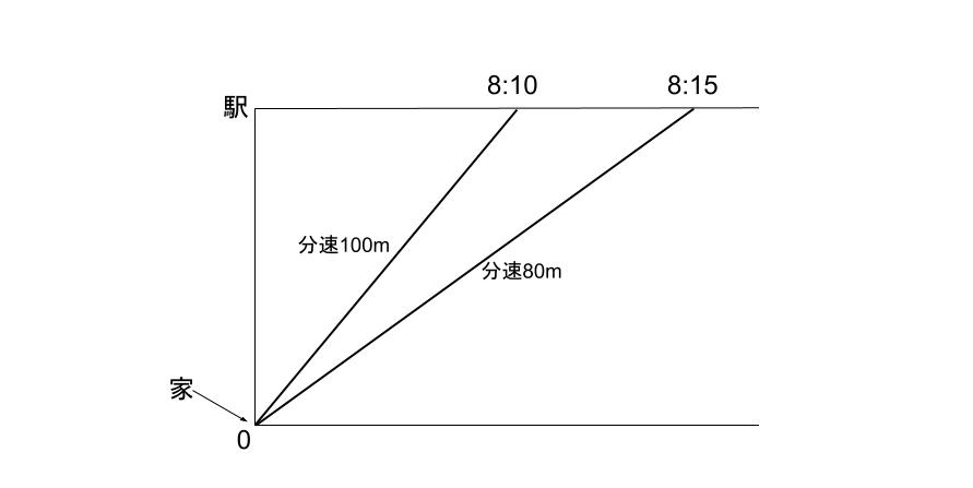 中学受験算数カンガループリント 速さと比・同じ距離 0080
