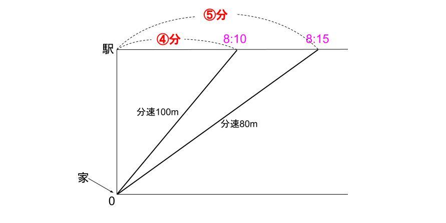 中学受験算数カンガループリント 速さと比・同じ距離 0090
