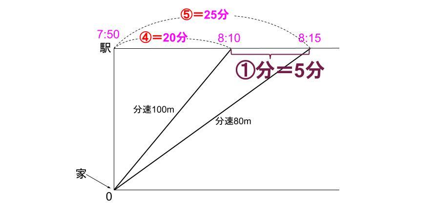 中学受験算数カンガループリント 速さと比・同じ距離 0095