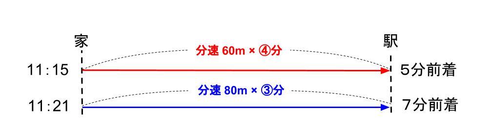 中学受験算数カンガループリント 速さと比・同じ距離 0100