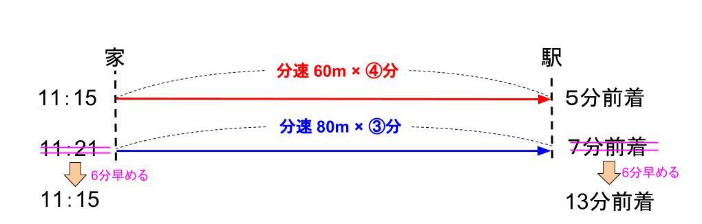 中学受験算数カンガループリント 速さと比・同じ距離 0110