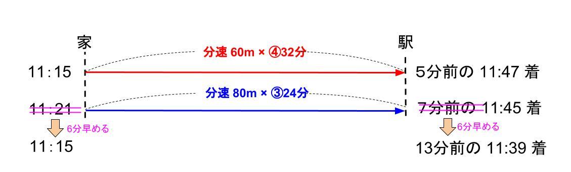 中学受験算数カンガループリント 速さと比・同じ距離 0122