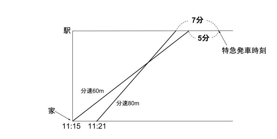 中学受験算数カンガループリント 速さと比・同じ距離 00130