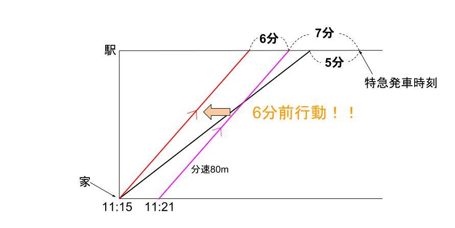 中学受験算数カンガループリント 速さと比・同じ距離 0140