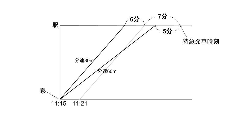 中学受験算数カンガループリント 速さと比・同じ距離 0150