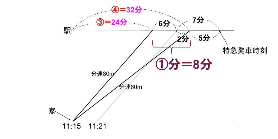中学受験算数カンガループリント 速さと比・同じ距離 0160