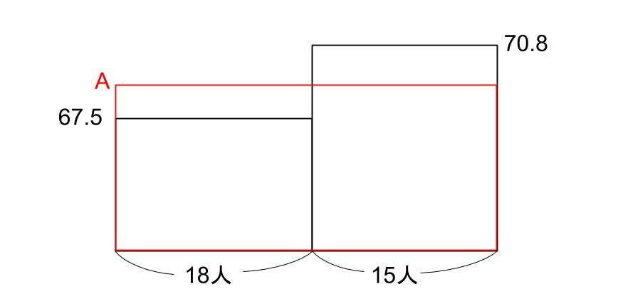 中学受験算数カンガループリント 平均と面積図 0222