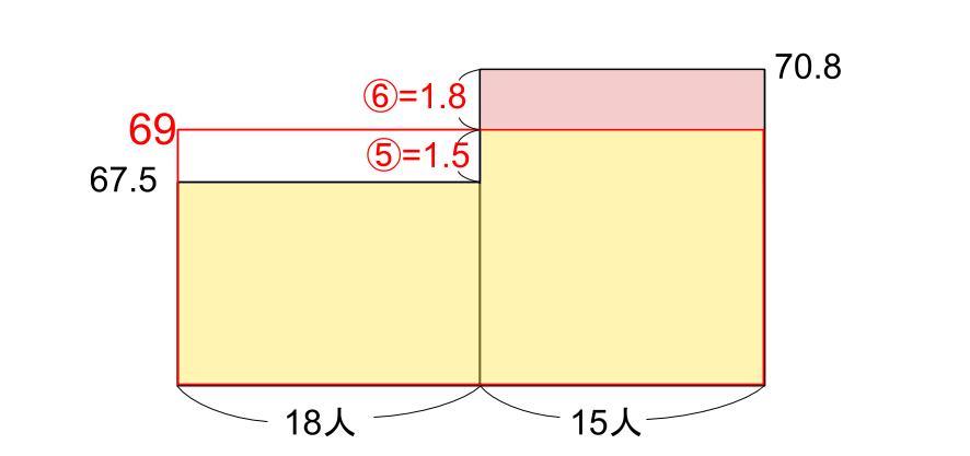 中学受験算数カンガループリント 比と面積図 0270