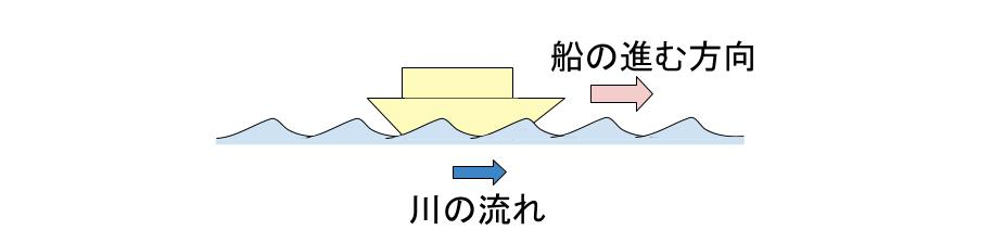 中学受験算数カンガループリント 速さ 流水算 0013-2