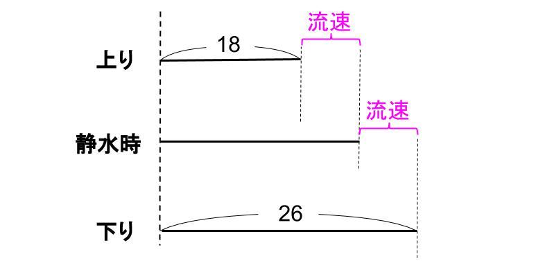 中学受験算数カンガループリント 速さ 流水算 0014