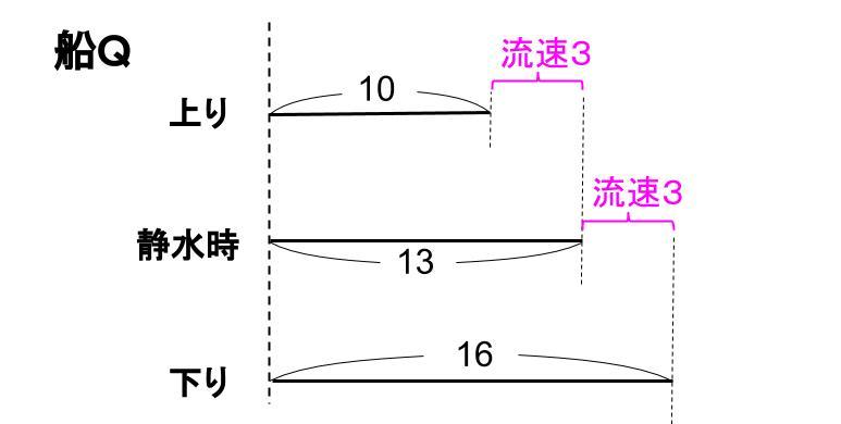 中学受験算数カンガループリント 速さ 流水算 0021