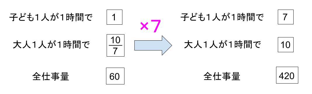 中学受験算数カンガループリント 仕事算のべ 0010
