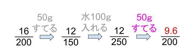 中学受験算数カンガループリント 食塩水の複数回移動  0050