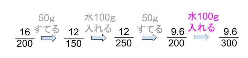 中学受験算数カンガループリント 食塩水の複数回移動  0060