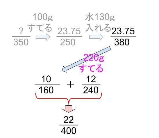 中学受験算数カンガループリント 食塩水の複数回移動  0110