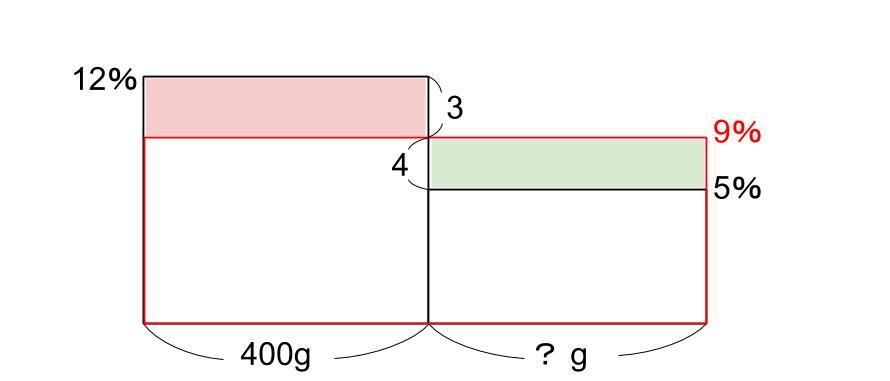 中学受験算数カンガループリント 食塩水面積図 0061