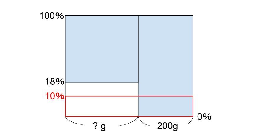 中学受験算数カンガループリント 食塩水面積図 0080