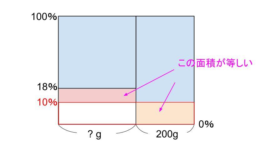 中学受験算数カンガループリント 食塩水面積図 0081