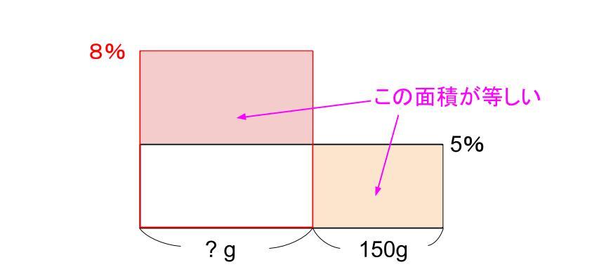 中学受験算数カンガループリント 食塩水面積図 0091