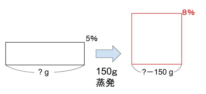中学受験算数カンガループリント 食塩水面積図 0092